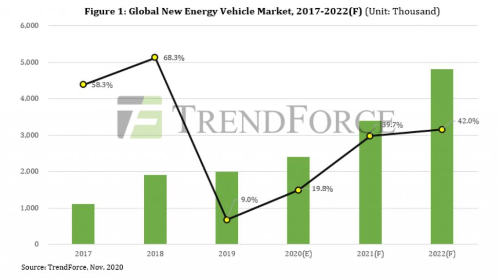 европейский рынок электромобилей и гибридов